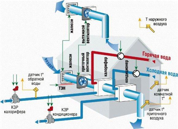 Схема приточной системы вентиляции. Монтаж приточной вентиляции.