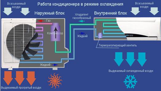 Сервисное обслуживание кондиционеров в Новосибирске.